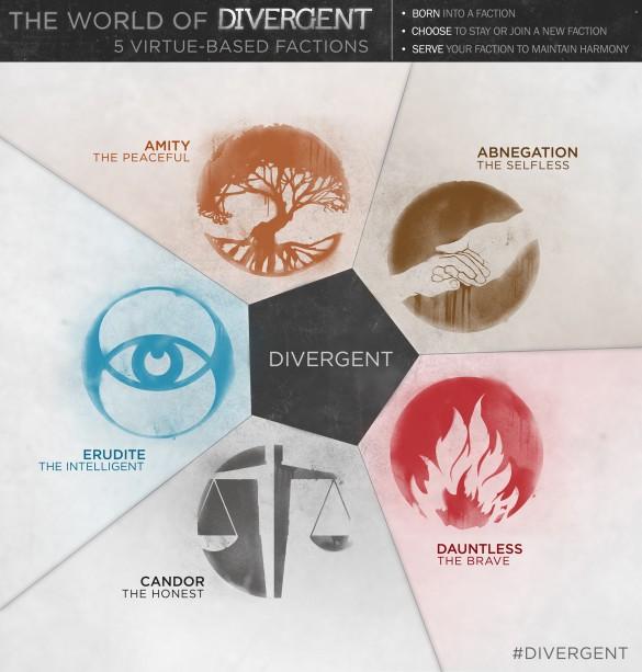 Divergent-Infographic