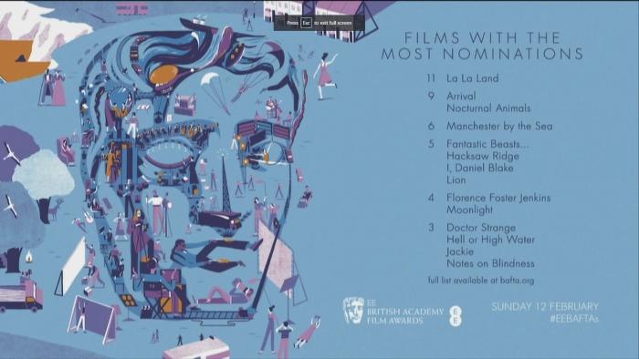 bafta awards nominations list